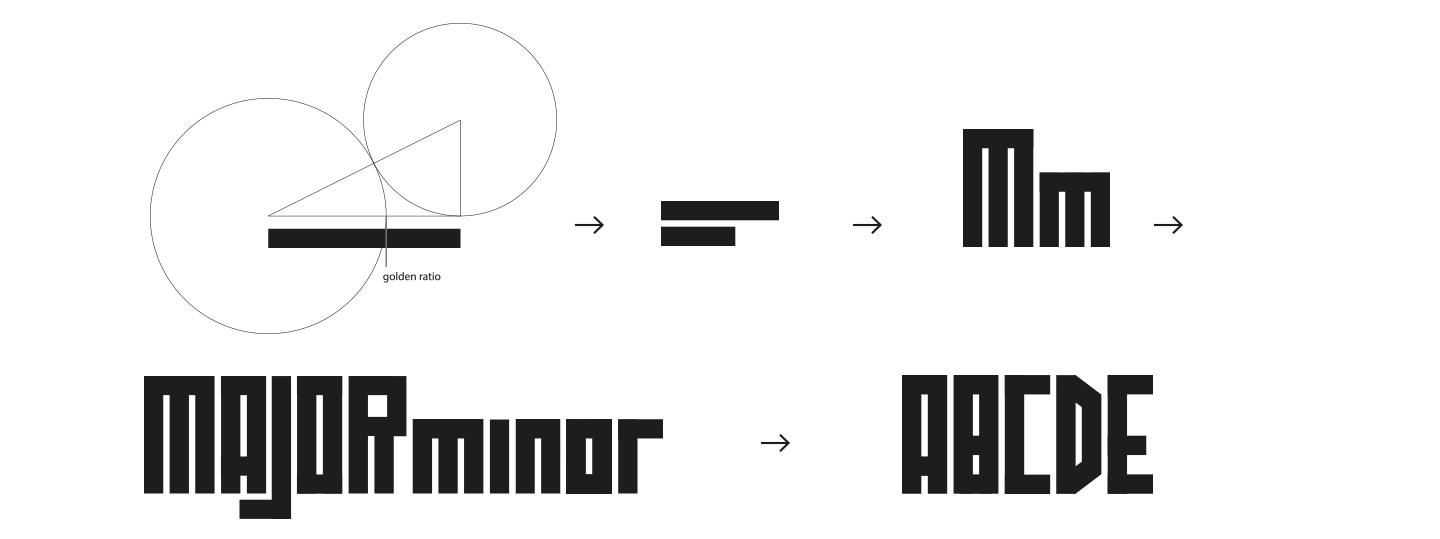 major minor typeface golden ratio